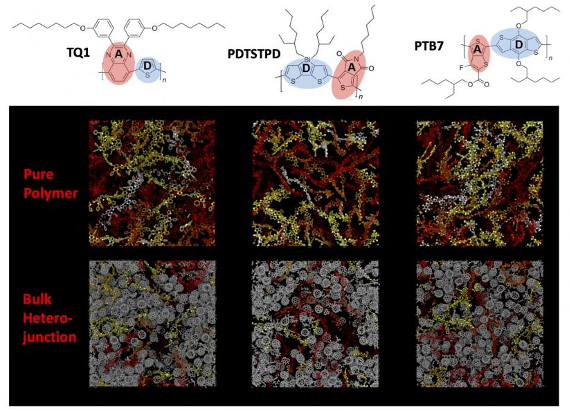 Figure 6: Melt-phase morphology of three candidate DA polymers and their blends with PCBM.