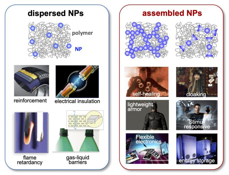 Figure 1: Ability to assemble nanoparticles in polymers would enable many advanced applications of PNCs.
